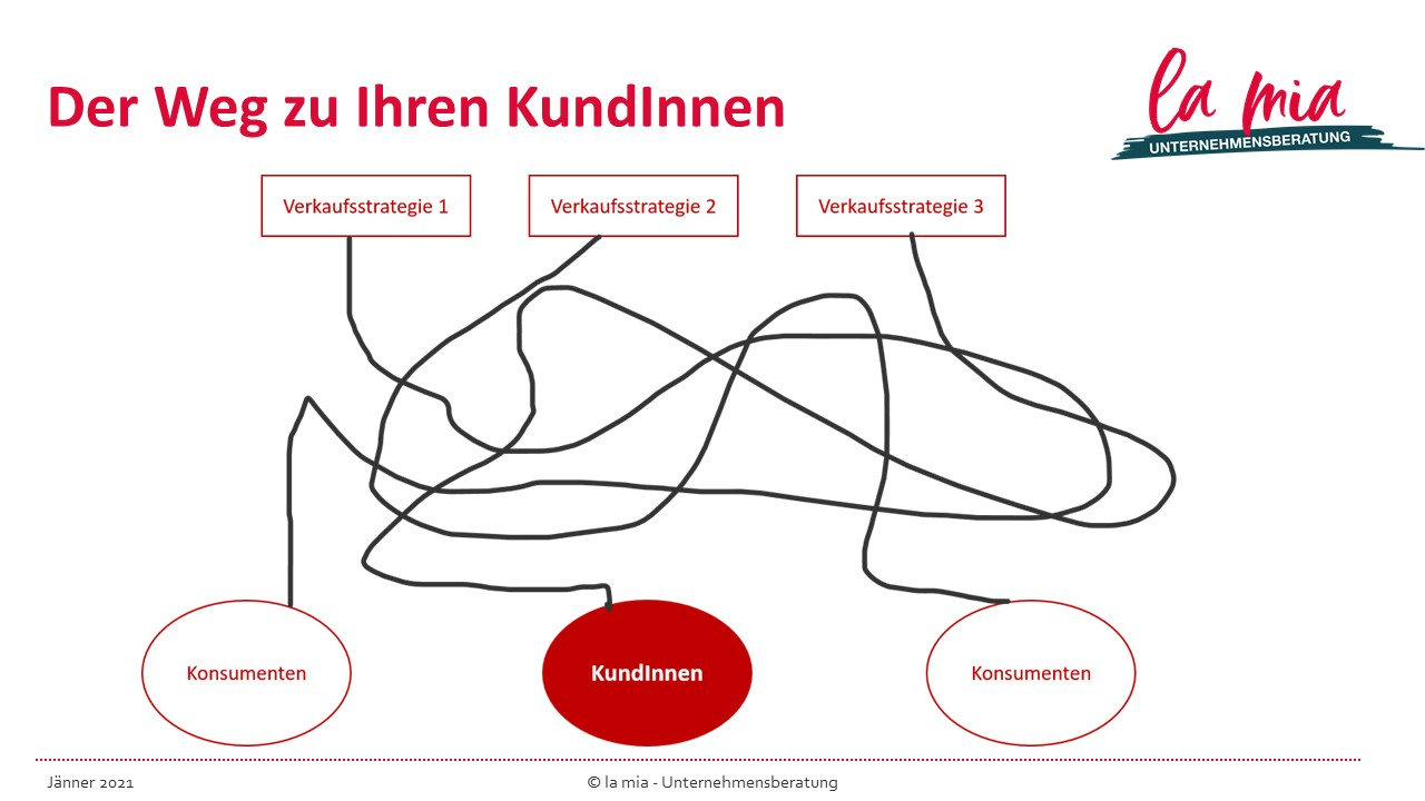 PP-Folie im la mia-Design; sie zeigt 3 Verkaufsstrategien, von denen 3 Wege ausgehen, nur einer führt zu KundInnen